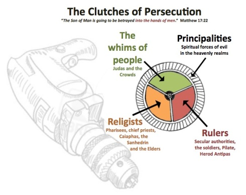 Clutches of Persecution