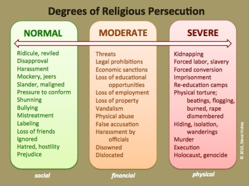 Degrees of Religious Persecution