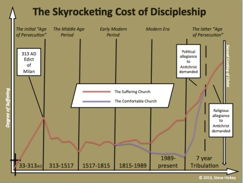 skyrocketing cost of discipleship chart